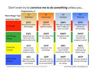 Convince me by Myers-Briggs type